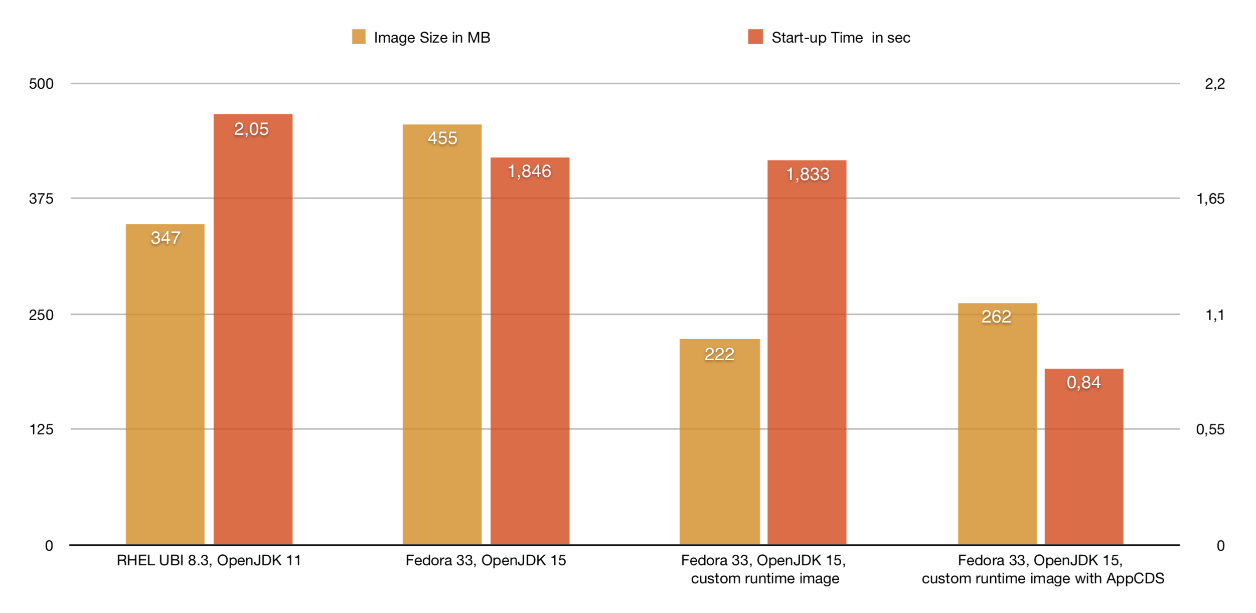 Container Image Sizes and Startup Times